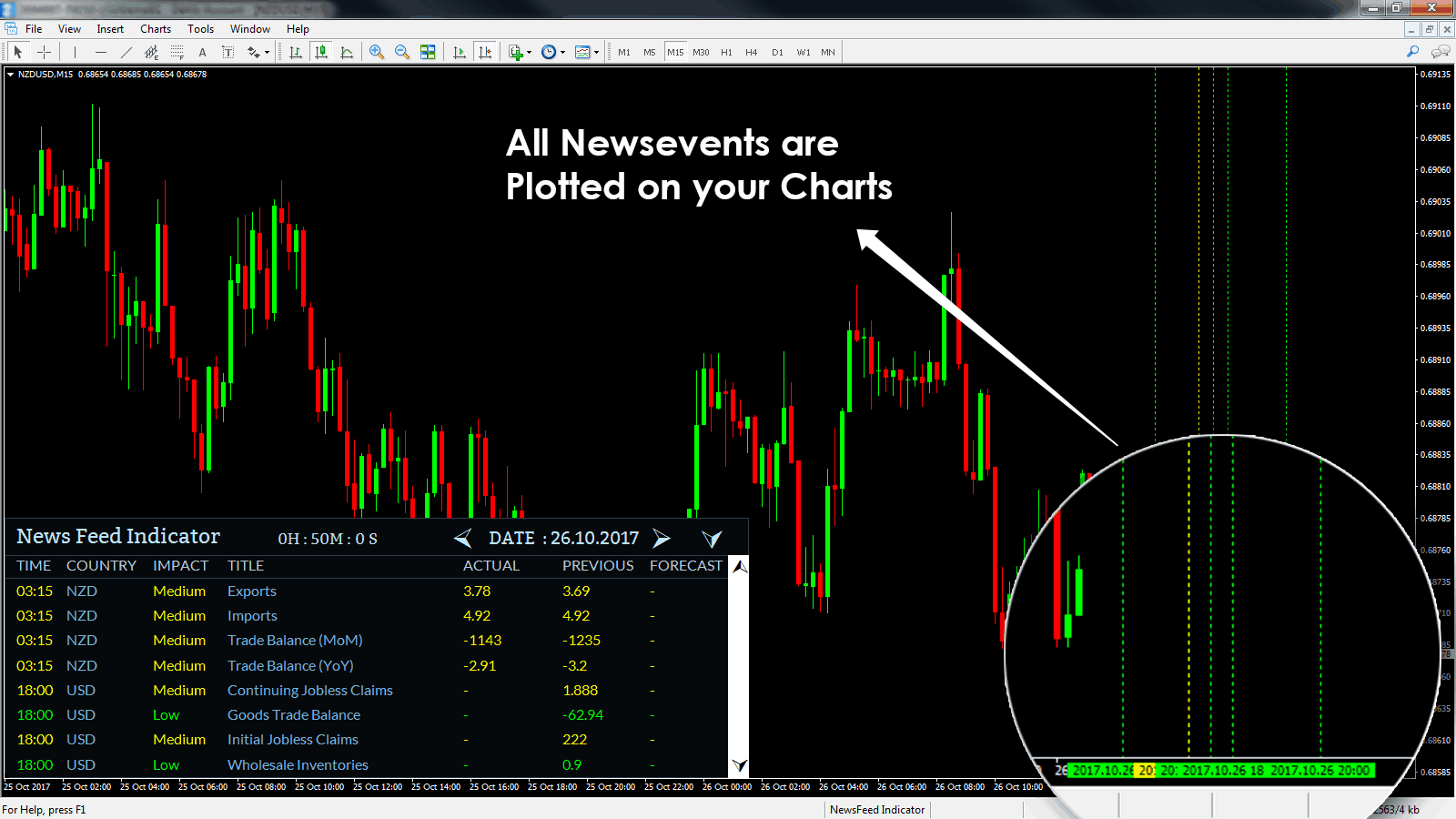 Daily forex trading news